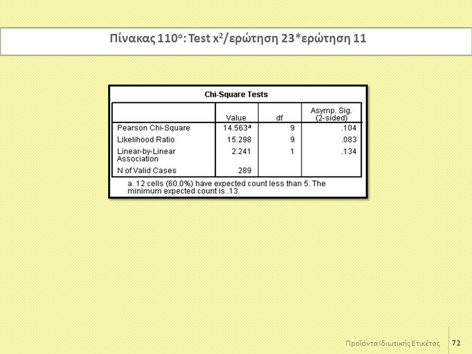 72 Προϊόντα Ιδιωτικής Ετικέτας Πίνακας 110 ο : Test x 2 /ερώτηση 23*ερώτηση 11