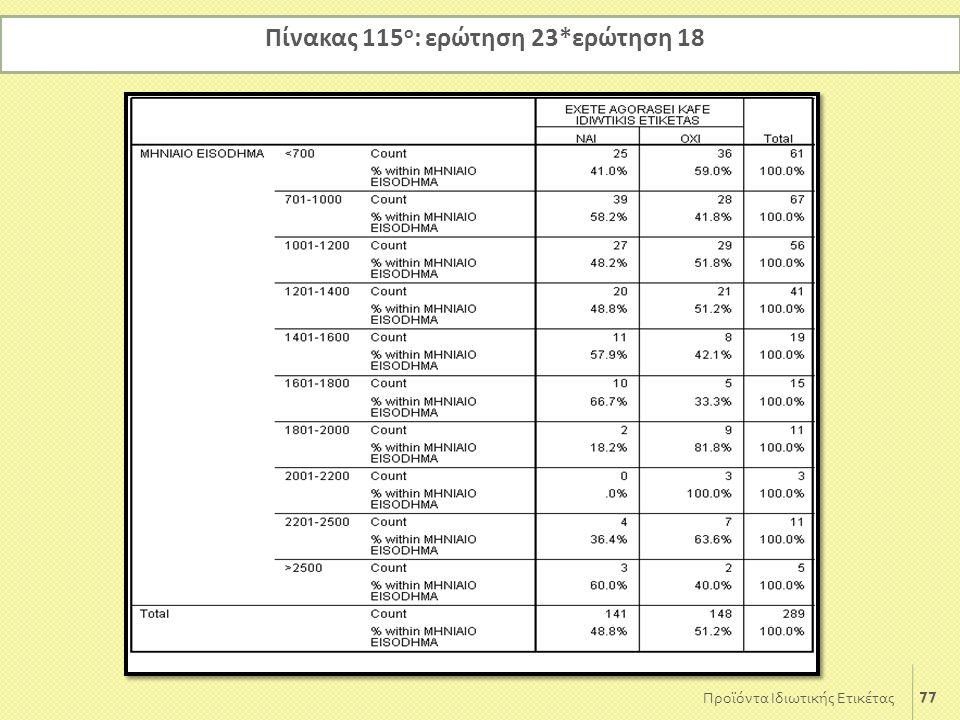 77 Προϊόντα Ιδιωτικής Ετικέτας Πίνακας 115 ο : ερώτηση 23*ερώτηση 18