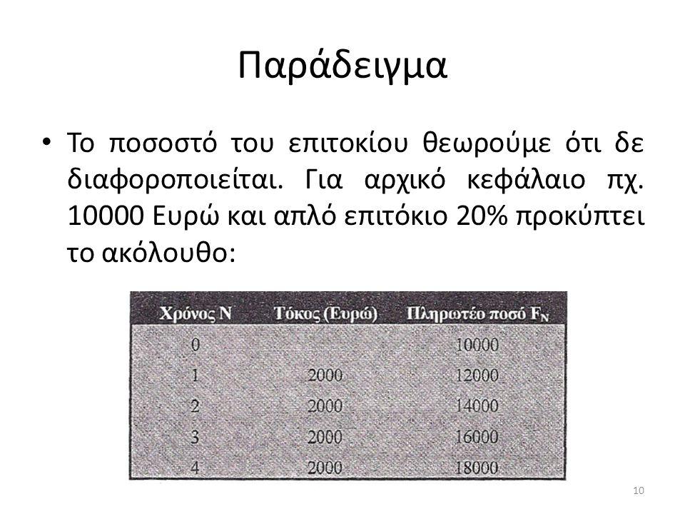 Παράδειγμα • Το ποσοστό του επιτοκίου θεωρούμε ότι δε διαφοροποιείται.