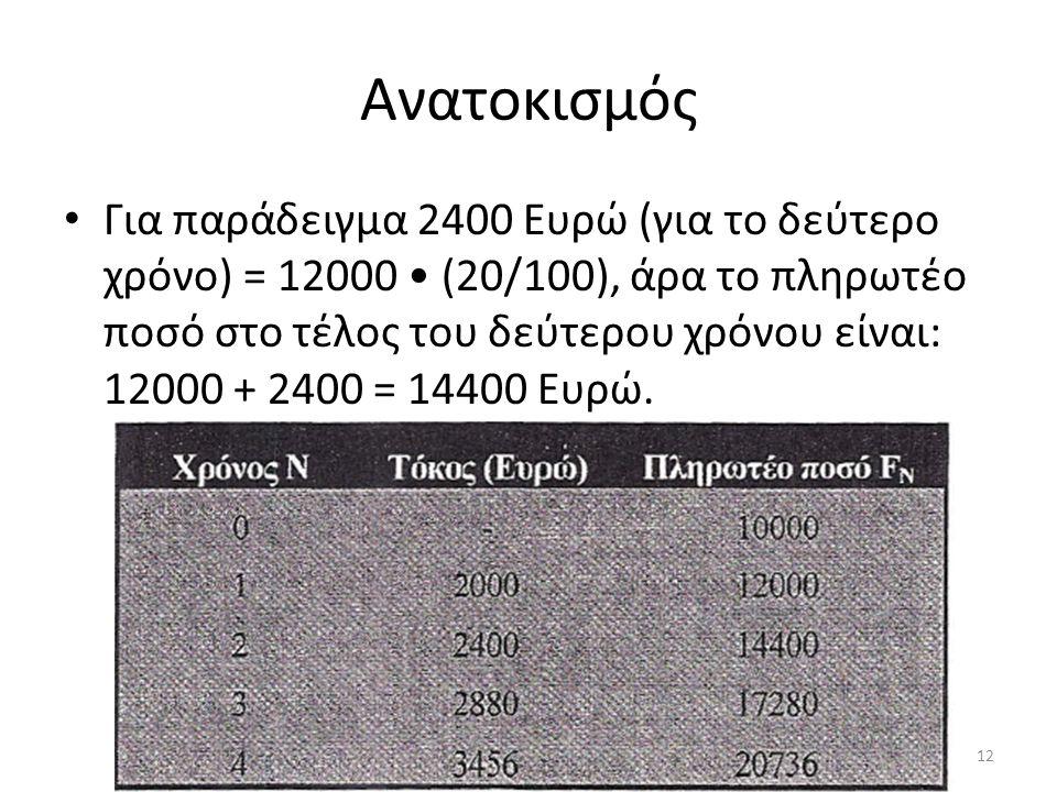 Ανατοκισμός • Για παράδειγμα 2400 Ευρώ (για το δεύτερο χρόνο) = 12000 • (20/100), άρα το πληρωτέο ποσό στο τέλος του δεύτερου χρόνου είναι: 12000 + 2400 = 14400 Ευρώ.
