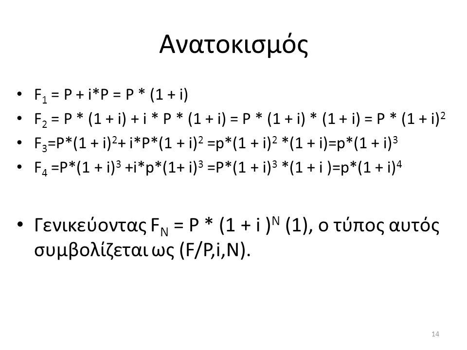 Ανατοκισμός • F 1 = Ρ + i*Ρ = Ρ * (1 + i) • F 2 = Ρ * (1 + i) + i * Ρ * (1 + i) = Ρ * (1 + i) * (1 + i) = Ρ * (1 + i) 2 • F 3 =Ρ*(1 + i) 2 + i*Ρ*(1 + i) 2 =p*(1 + i) 2 *(1 + i)=p*(1 + i) 3 • F 4 =Ρ*(1 + i) 3 +i*p*(1+ i) 3 =Ρ*(1 + i) 3 *(1 + i )=p*(1 + i) 4 • Γενικεύοντας F N = Ρ * (1 + i ) N (1), o τύπος αυτός συμβολίζεται ως (F/Ρ,i,Ν).