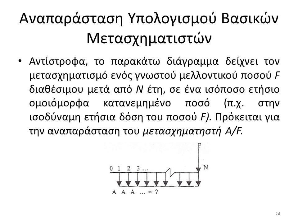 Αναπαράσταση Υπολογισμού Βασικών Μετασχηματιστών • Αντίστροφα, το παρακάτω διάγραμμα δείχνει τον μετασχηματισμό ενός γνωστού μελλοντικού ποσού F διαθέσιμου μετά από Ν έτη, σε ένα ισόποσο ετήσιο ομοιόμορφα κατανεμημένο ποσό (π.χ.