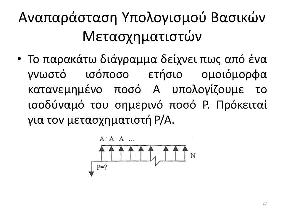 Αναπαράσταση Υπολογισμού Βασικών Μετασχηματιστών • Το παρακάτω διάγραμμα δείχνει πως από ένα γνωστό ισόποσο ετήσιο ομοιόμορφα κατανεμημένο ποσό Α υπολογίζουμε το ισοδύναμό του σημερινό ποσό Ρ.
