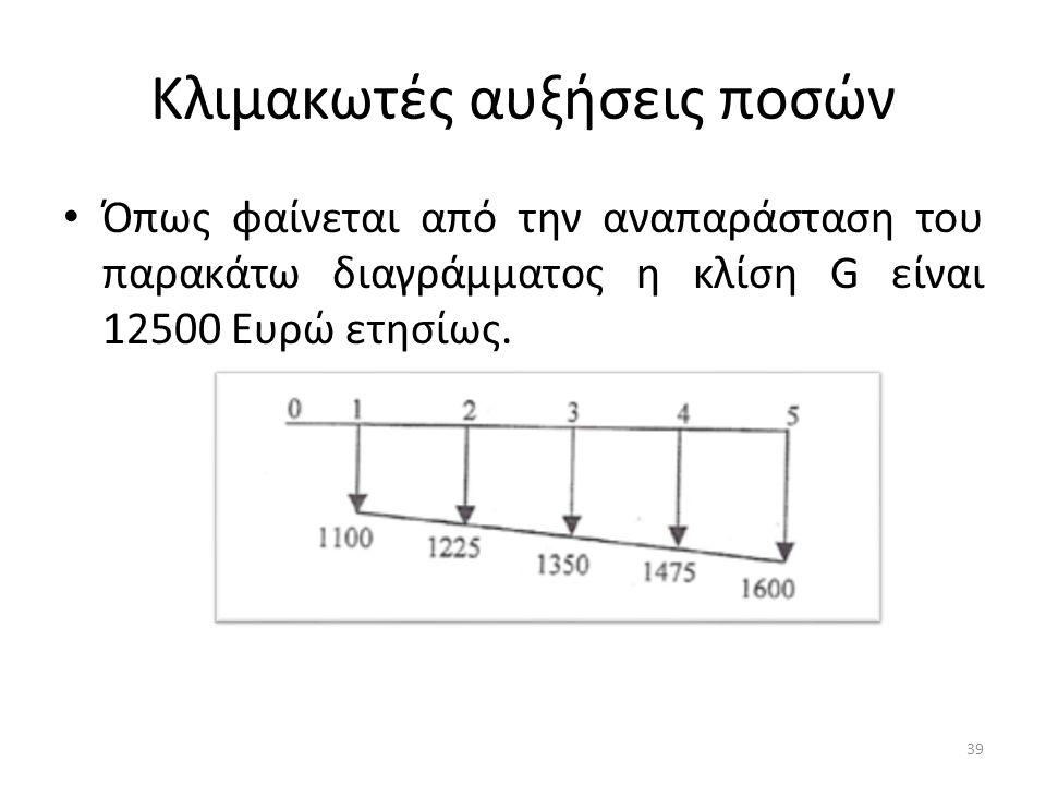 Κλιμακωτές αυξήσεις ποσών • Όπως φαίνεται από την αναπαράσταση του παρακάτω διαγράμματος η κλίση G είναι 12500 Ευρώ ετησίως.