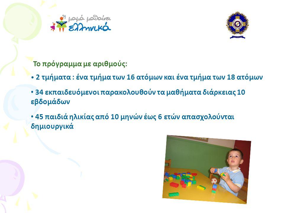 • 2 τμήματα : ένα τμήμα των 16 ατόμων και ένα τμήμα των 18 ατόμων • 34 εκπαιδευόμενοι παρακολουθούν τα μαθήματα διάρκειας 10 εβδομάδων • 45 παιδιά ηλικίας από 10 μηνών έως 6 ετών απασχολούνται δημιουργικά Το πρόγραμμα με αριθμούς: