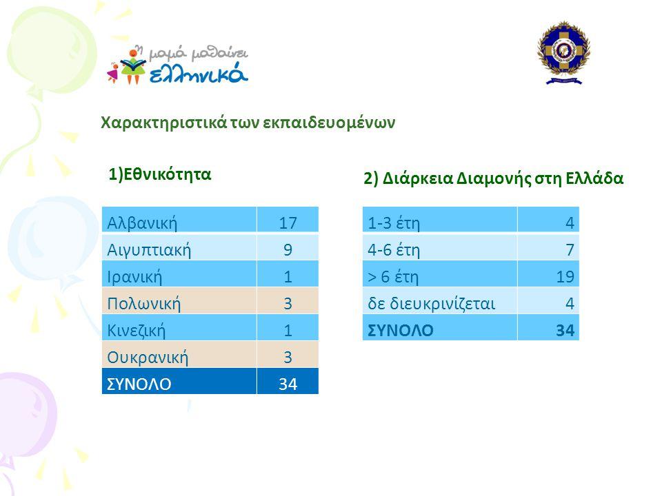 Χαρακτηριστικά των εκπαιδευομένων Αλβανική17 Αιγυπτιακή9 Ιρανική1 Πολωνική3 Κινεζική1 Ουκρανική3 ΣΥΝΟΛΟ34 1-3 έτη4 4-6 έτη7 > 6 έτη19 δε διευκρινίζεται4 ΣΥΝΟΛΟ34 2) Διάρκεια Διαμονής στη Ελλάδα 1)Εθνικότητα
