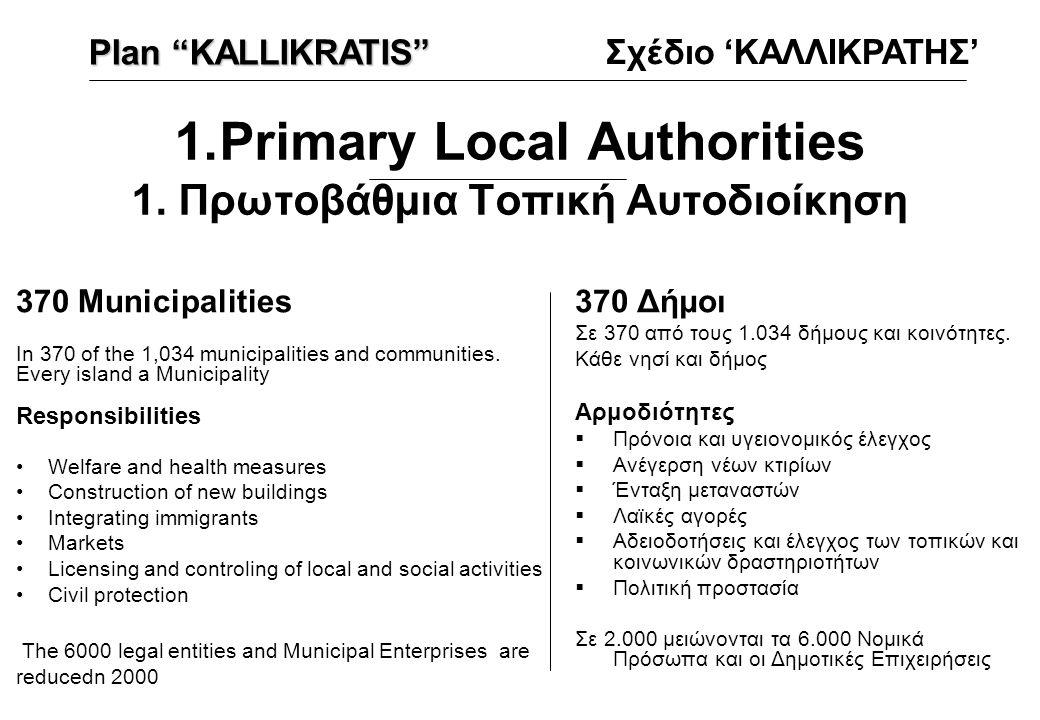 1.Primary Local Authorities 1. Πρωτοβάθμια Τοπική Αυτοδιοίκηση 370 Δήμοι Σε 370 από τους 1.034 δήμους και κοινότητες. Κάθε νησί και δήμος Αρμοδιότητες