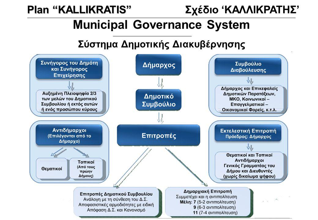 "Municipal Governance System Σύστημα Δημοτικής Διακυβέρνησης Plan ""KALLIKRATIS"" Σχέδιο 'ΚΑΛΛΙΚΡΑΤΗΣ'"