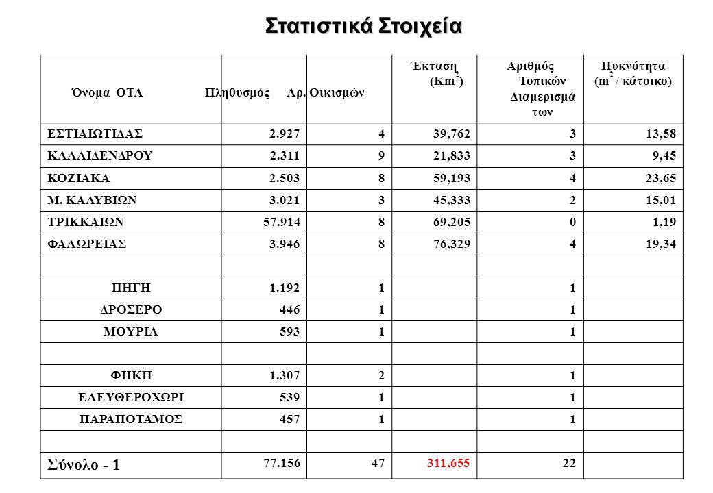 Στατιστικά Στοιχεία Έκταση (Km 2 ) Αριθμός Τοπικών Διαμερισμά των Πυκνότητα (m 2 / κάτοικο) ΕΣΤΙΑΙΩΤΙΔΑΣ 2.927439,762313,58 ΚΑΛΛΙΔΕΝΔΡΟΥ 2.311921,8333