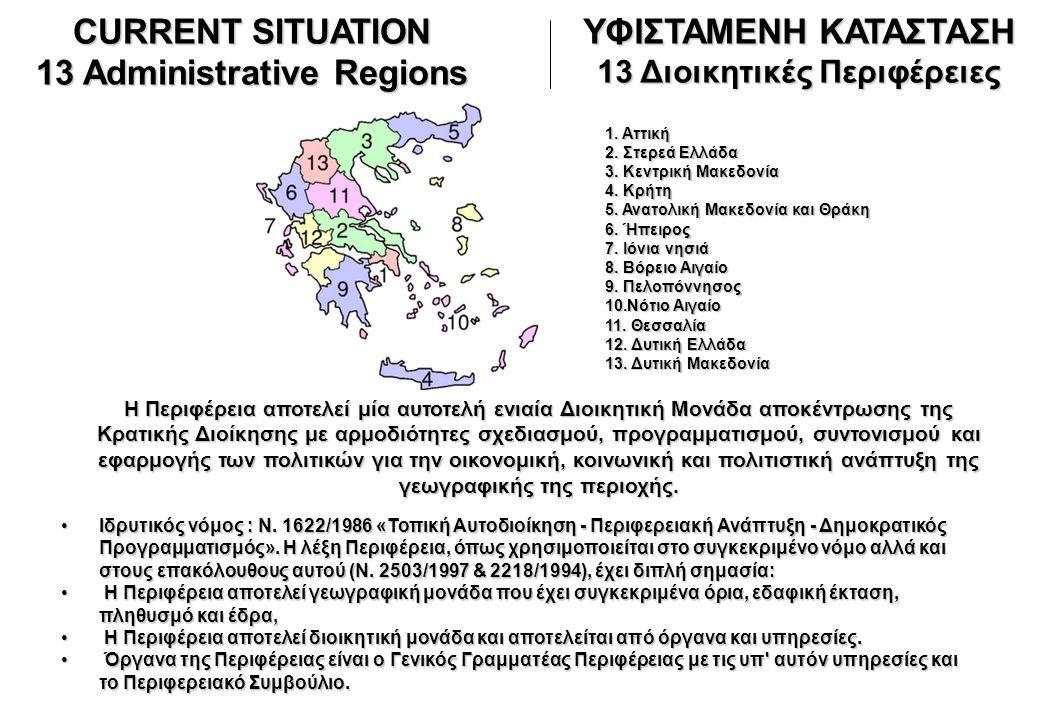 ΥΦΙΣΤΑΜΕΝΗ ΚΑΤΑΣΤΑΣΗ Οι 13 Διοικητικές Περιφέρειες χωρίζονται σε 51 νομούς με 54 Νομαρχιακές Αυτοδιοικήσεις • Ο Νομός Αττικής διαιρείται διοικητικά σε 4 νομαρχίες: Νομαρχία Αθηνών, Νομαρχία Πειραιά, Νομαρχία Ανατολικής Αττικής, Νομαρχία Δυτικής Αττικής.