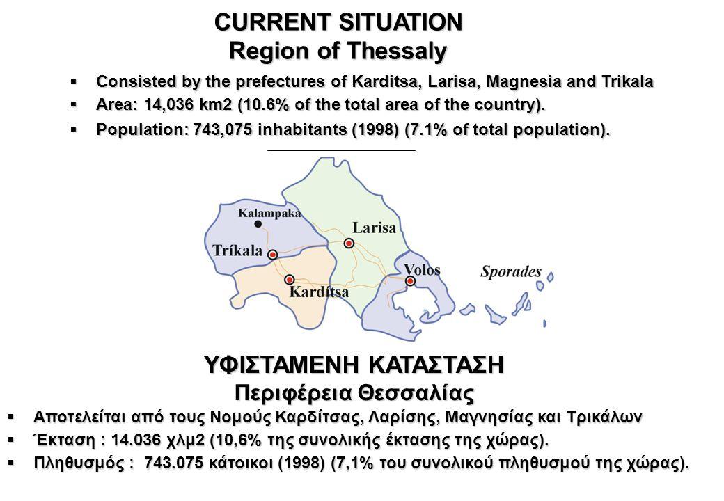 ΥΦΙΣΤΑΜΕΝΗ ΚΑΤΑΣΤΑΣΗ Περιφέρεια Θεσσαλίας  Αποτελείται από τους Νομούς Καρδίτσας, Λαρίσης, Μαγνησίας και Τρικάλων  Έκταση : 14.036 χλμ2 (10,6% της σ