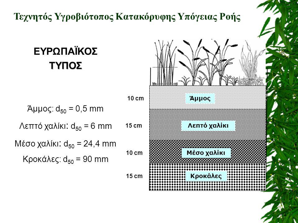 ΕΥΡΩΠΑΪΚΟΣΤΥΠΟΣ Άμμος: d 50 = 0,5 mm Λεπτό χαλίκι : d 50 = 6 mm Μέσο χαλίκι : d 50 = 24,4 mm Κροκάλες: d 50 = 90 mm 10 cm 15 cm 10 cm Κροκάλες Μέσο χα