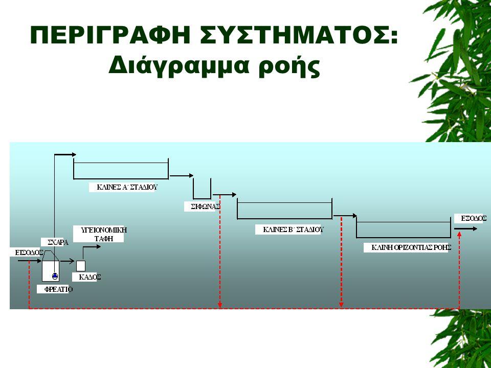 ΠΕΡΙΓΡΑΦΗ ΣΥΣΤΗΜΑΤΟΣ: Διάγραμμα ροής
