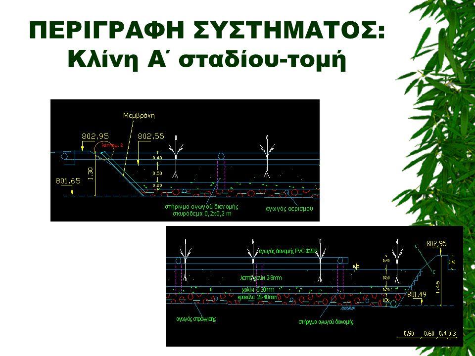 ΠΕΡΙΓΡΑΦΗ ΣΥΣΤΗΜΑΤΟΣ: Κλίνη Α΄ σταδίου-τομή