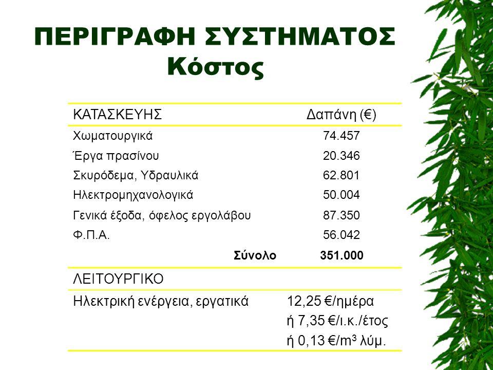 ΠΕΡΙΓΡΑΦΗ ΣΥΣΤΗΜΑΤΟΣ Κόστος ΚΑΤΑΣΚΕΥΗΣΔαπάνη (€) Χωματουργικά74.457 Έργα πρασίνου20.346 Σκυρόδεμα, Υδραυλικά62.801 Ηλεκτρομηχανολογικά50.004 Γενικά έξ