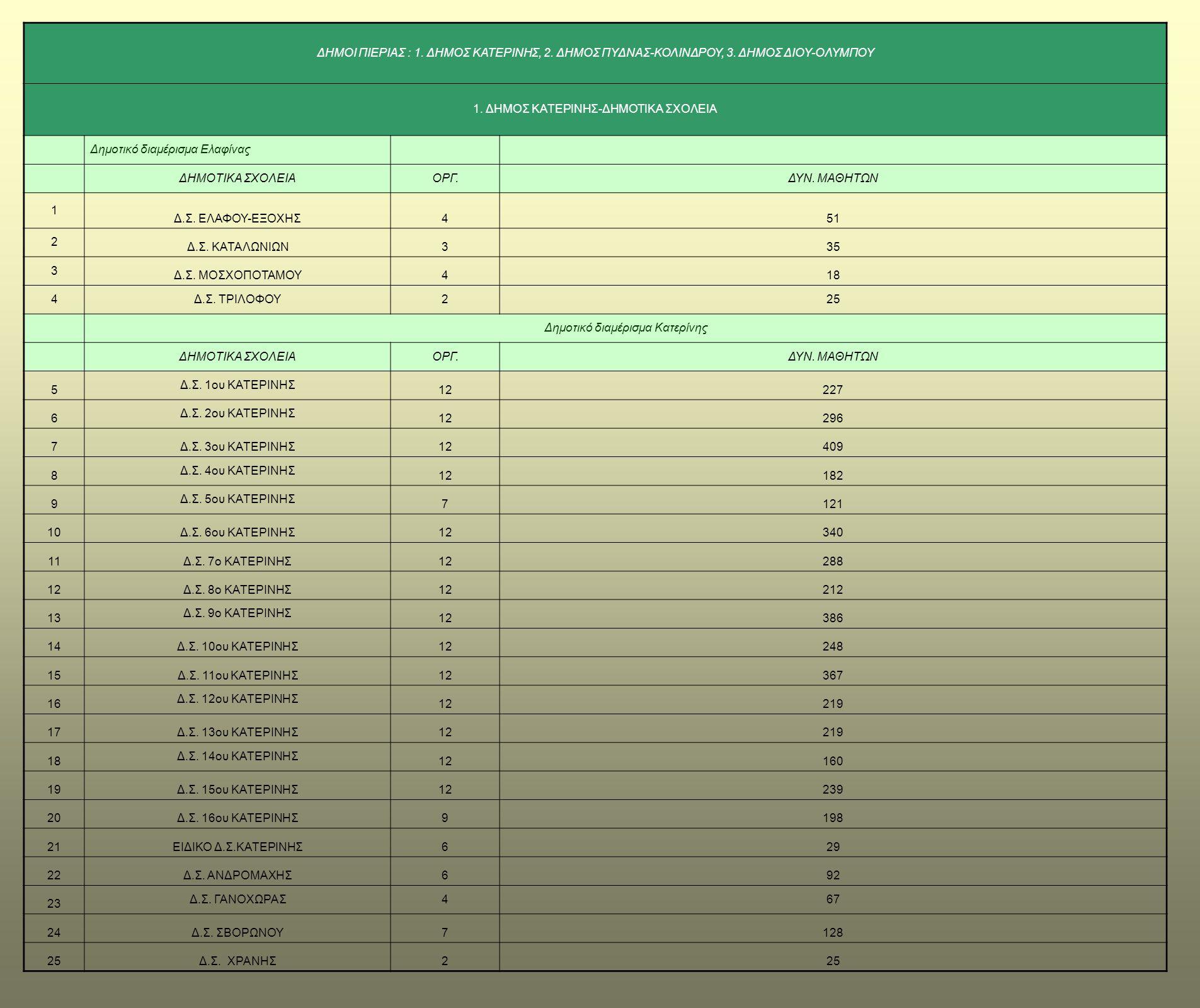 ΔΗΜΟΙ ΠΙΕΡΙΑΣ : 1. ΔΗΜΟΣ ΚΑΤΕΡΙΝΗΣ, 2. ΔΗΜΟΣ ΠΥΔΝΑΣ-ΚΟΛΙΝΔΡΟΥ, 3. ΔΗΜΟΣ ΔΙΟΥ-ΟΛΥΜΠΟΥ 1. ΔΗΜΟΣ ΚΑΤΕΡΙΝΗΣ-ΔΗΜΟΤΙΚΑ ΣΧΟΛΕΙΑ Δημοτικό διαμέρισμα Ελαφίνας