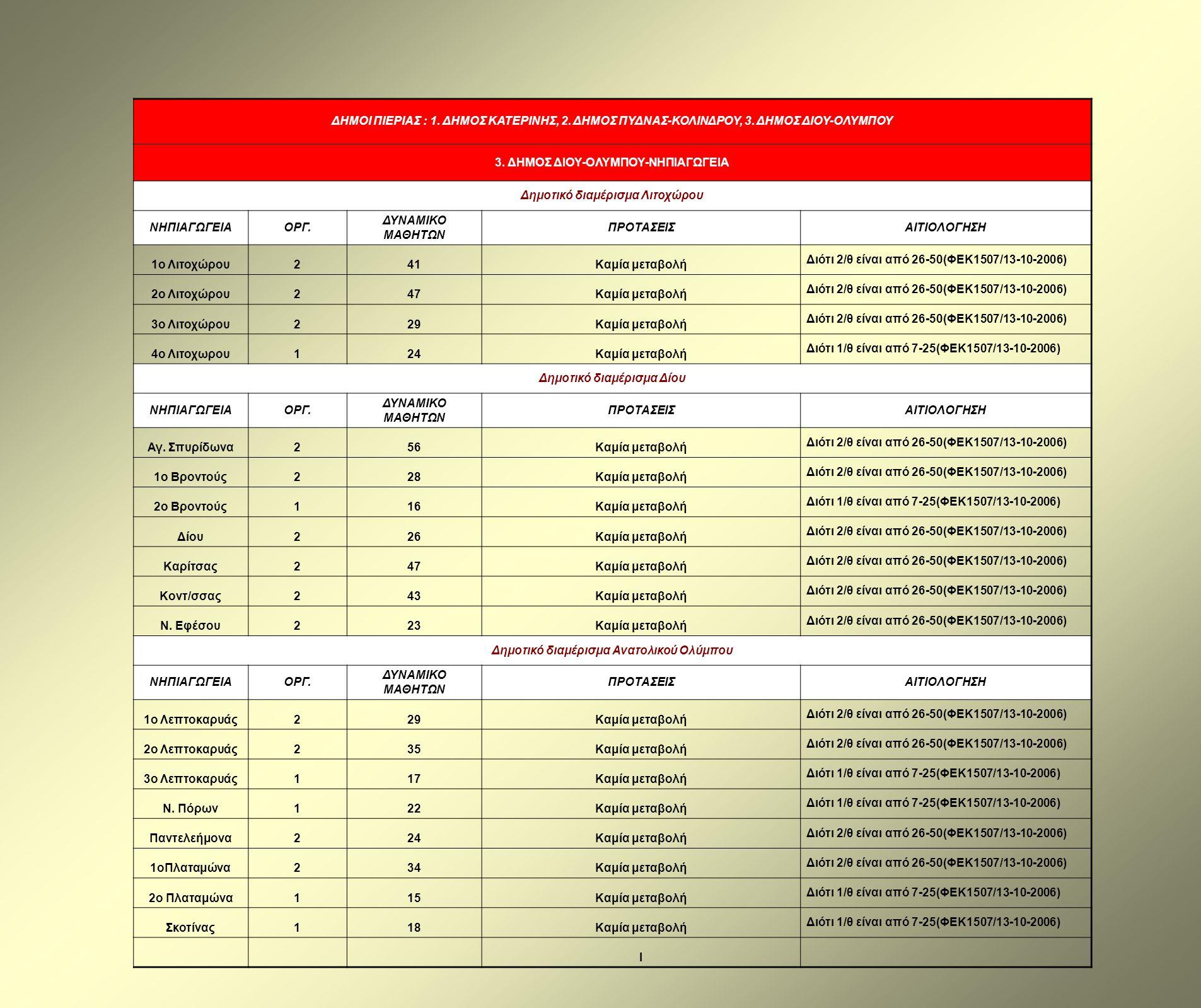 ΔΗΜΟΙ ΠΙΕΡΙΑΣ : 1. ΔΗΜΟΣ ΚΑΤΕΡΙΝΗΣ, 2. ΔΗΜΟΣ ΠΥΔΝΑΣ-ΚΟΛΙΝΔΡΟΥ, 3. ΔΗΜΟΣ ΔΙΟΥ-ΟΛΥΜΠΟΥ 3. ΔΗΜΟΣ ΔΙΟΥ-ΟΛΥΜΠΟΥ-ΝΗΠΙΑΓΩΓΕΙΑ Δημοτικό διαμέρισμα Λιτοχώρου Ν