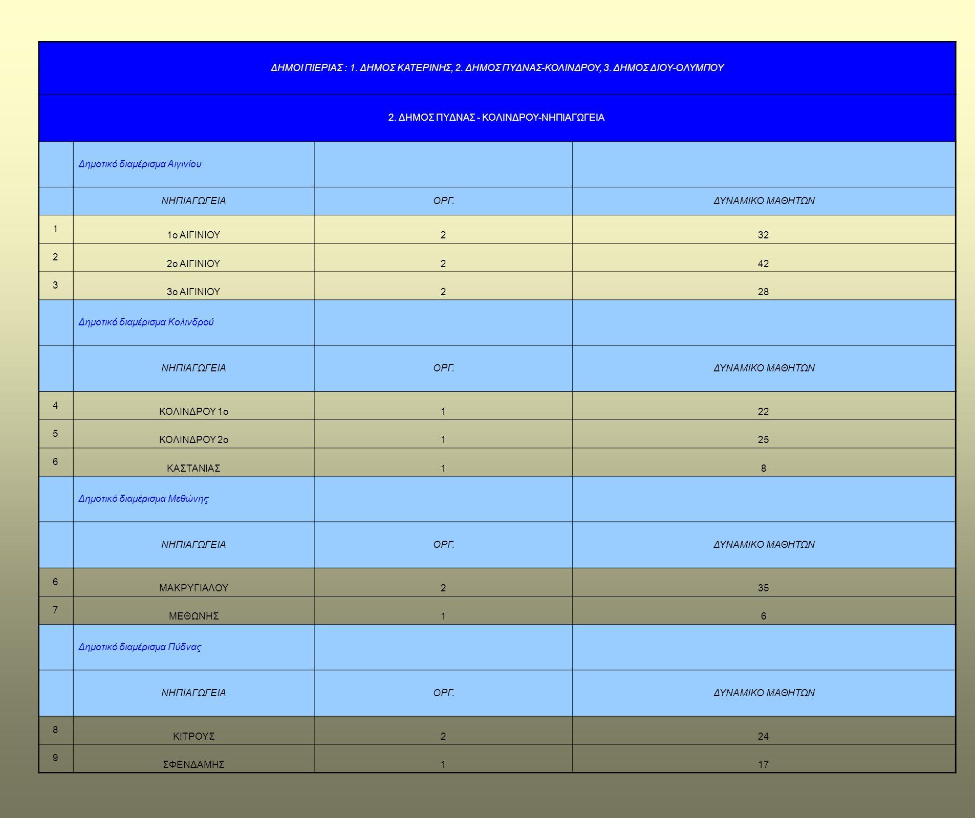 ΔΗΜΟΙ ΠΙΕΡΙΑΣ : 1. ΔΗΜΟΣ ΚΑΤΕΡΙΝΗΣ, 2. ΔΗΜΟΣ ΠΥΔΝΑΣ-ΚΟΛΙΝΔΡΟΥ, 3. ΔΗΜΟΣ ΔΙΟΥ-ΟΛΥΜΠΟΥ 2. ΔΗΜΟΣ ΠΥΔΝΑΣ - ΚΟΛΙΝΔΡΟΥ-ΝΗΠΙΑΓΩΓΕΙΑ Δημοτικό διαμέρισμα Αιγιν