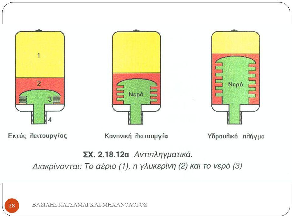 ΒΑΣΙΛΗΣ ΚΑΤΣΑΜΑΓΚΑΣ ΜΗΧΑΝΟΛΟΓΟΣ 29