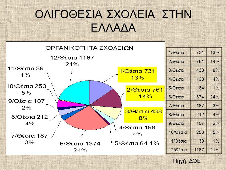 ΟΛΙΓΟΘΕΣΙΑ ΣΧΟΛΕΙΑ ΣΤΗΝ ΕΛΛΑΔΑ 1/Θέσια73113% 2/Θέσια76114% 3/Θέσια4388% 4/Θέσια1984% 5/Θέσια641% 6/Θέσια137424% 7/Θέσια1873% 8/Θέσια2124% 9/Θέσια1072%