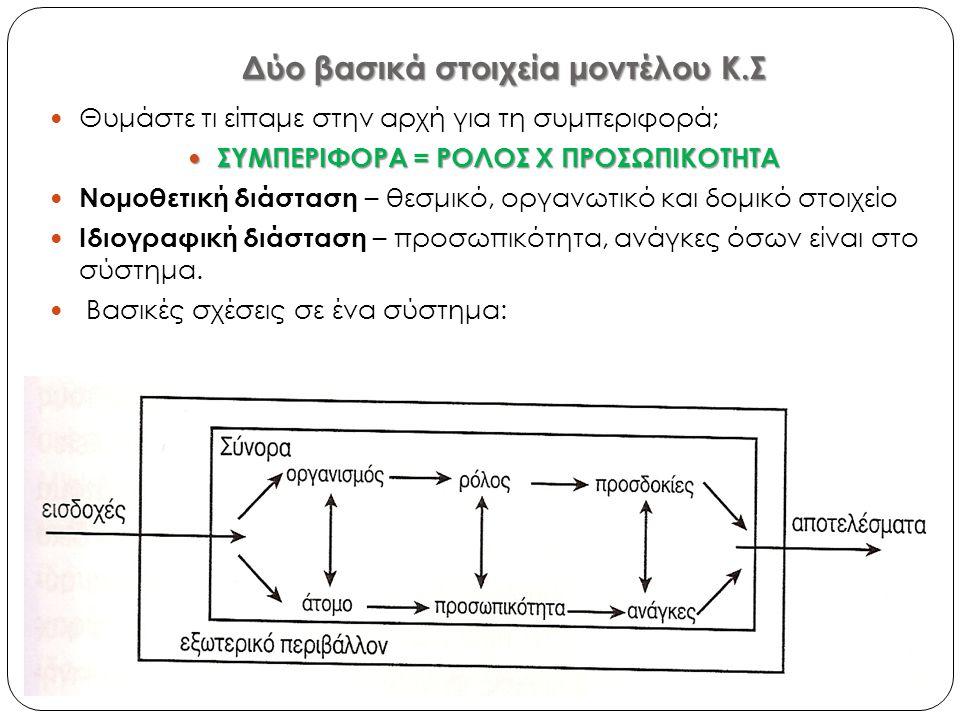 Δύο βασικά στοιχεία μοντέλου Κ.Σ  Θυμάστε τι είπαμε στην αρχή για τη συμπεριφορά;  ΣΥΜΠΕΡΙΦΟΡΑ = ΡΟΛΟΣ Χ ΠΡΟΣΩΠΙΚΟΤΗΤΑ  Νομοθετική διάσταση – θεσμι