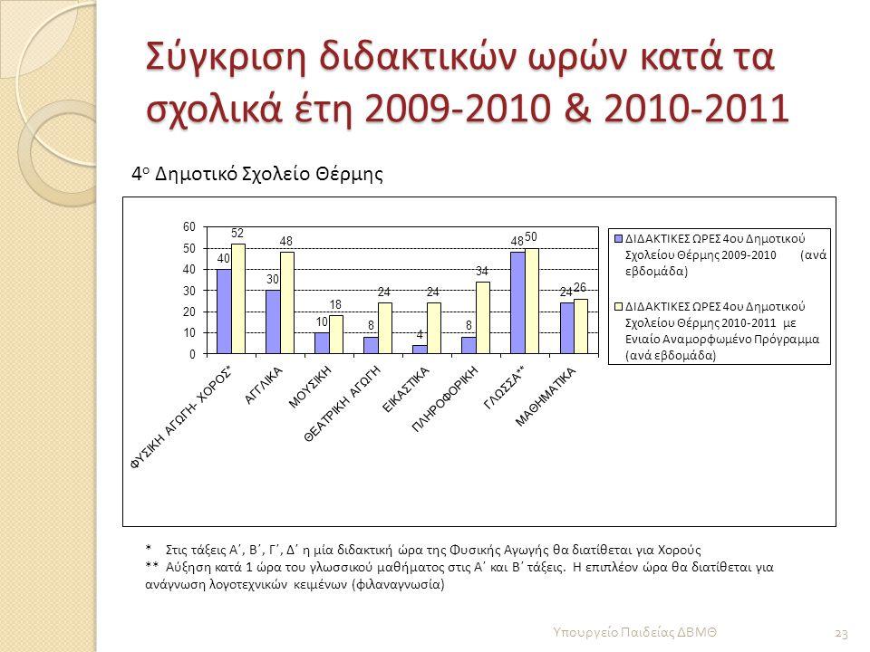 Σύγκριση διδακτικών ωρών κατά τα σχολικά έτη 2009-2010 & 2010-2011 23 Υπουργείο Παιδείας ΔΒΜΘ * Στις τάξεις Α΄, Β΄, Γ΄, Δ΄ η μία διδακτική ώρα της Φυσ