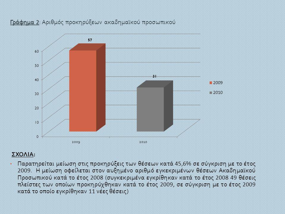 Γράφημα 2 Γράφημα 2 : Αριθμός προκηρύξεων ακαδημαϊκού προσωπικού ΣΧΟΛΙΑ : • Παρατηρείται μείωση στις προκηρύξεις των θέσεων κατά 45,6 % σε σύγκριση με