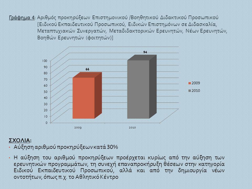 Γράφημα 4 Γράφημα 4 : Αριθμός προκηρύξεων Επιστημονικού / Βοηθητικού Διδακτικού Προσωπικού [ Ειδικού Εκπαιδευτικού Προσωπικού, Ειδικών Επιστημόνων σε