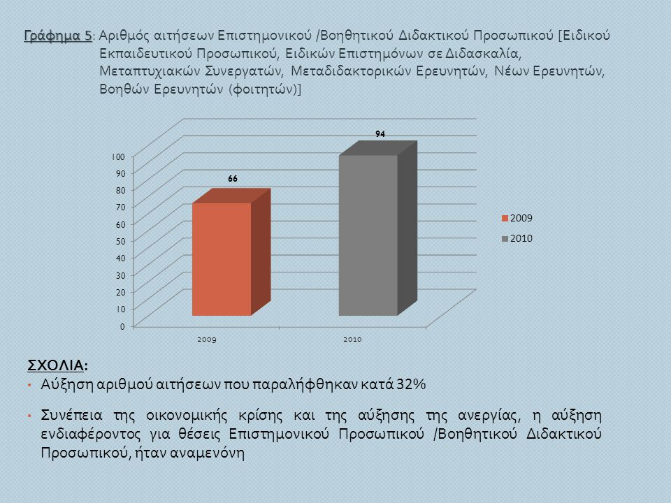 Γράφημα 5 Γράφημα 5 : Αριθμός αιτήσεων Επιστημονικού / Βοηθητικού Διδακτικού Προσωπικού [ Ειδικού Εκπαιδευτικού Προσωπικού, Ειδικών Επιστημόνων σε Διδ