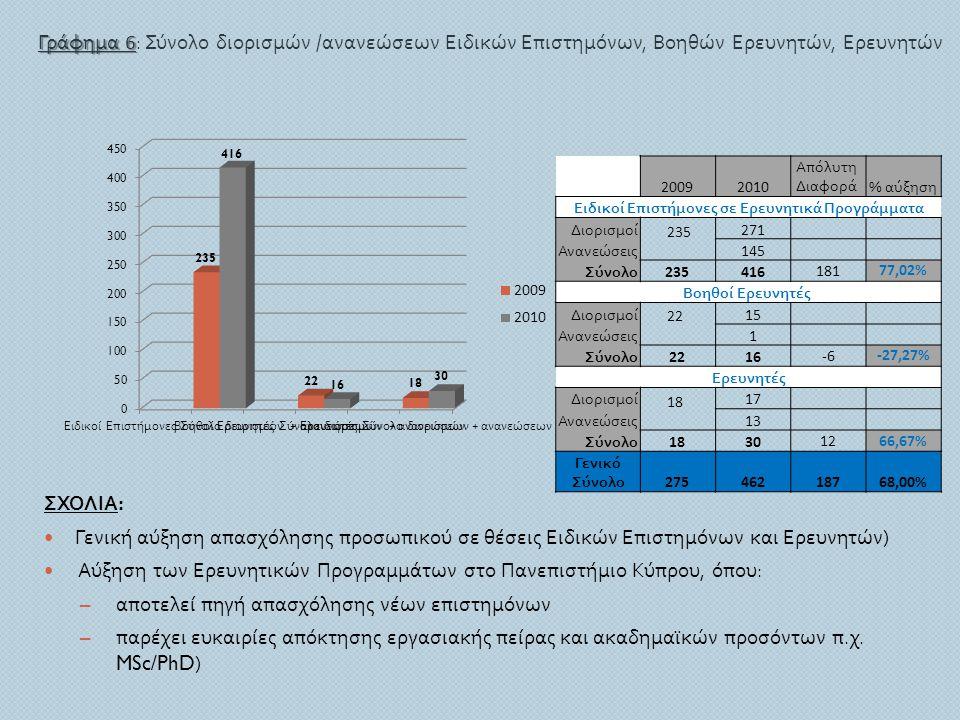 ΣΧΟΛΙΑ :  Γενική αύξηση απασχόλησης προσωπικού σε θέσεις Ειδικών Επιστημόνων και Ερευνητών )  Αύξηση των Ερευνητικών Προγραμμάτων στο Πανεπιστήμιο Κ