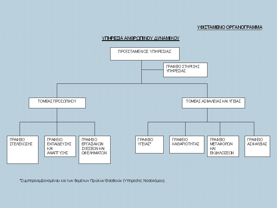 ΣΤΡΑΤΗΓΙΚΟΙ ΣΤΟΧΟΙ ΓΡΑΦΕΙΟΥ ΩΦΕΛΗΜΑΤΩΝ 2011-2013 • Στο τέλος της τριετίας να μην υπάρχουν παρατηρήσεις στις εκθέσεις της Γενικής Ελέγκτριας σε θέματα που άπτονται του Γραφείου • Εφαρμογή του ηλεκτρονικού συστήματος υποβολής και διαχείρισης αδειών.