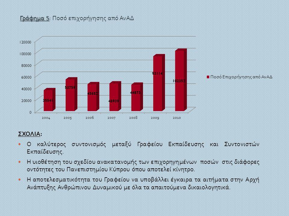 ΣΧΟΛΙΑ :  Ο καλύτερος συντονισμός μεταξύ Γραφείου Εκπαίδευσης και Συντονιστών Εκπαίδευσης.  Η υιοθέτηση του σχεδίου ανακατανομής των επιχορηγημένων