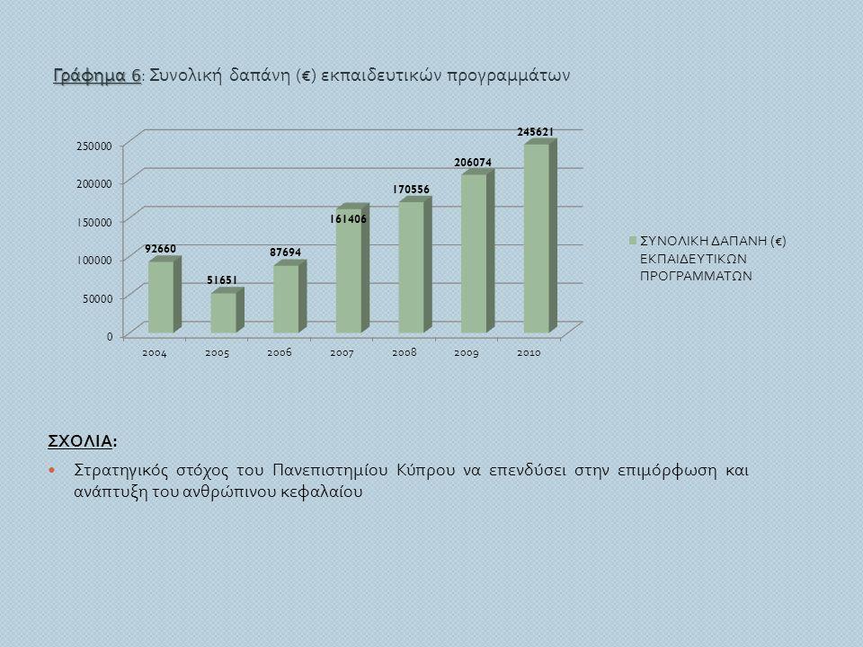 ΣΧΟΛΙΑ :  Στρατηγικός στόχος του Πανεπιστημίου Κύπρου να επενδύσει στην επιμόρφωση και ανάπτυξη του ανθρώπινου κεφαλαίου Γράφημα 6 Γράφημα 6 : Συνολι