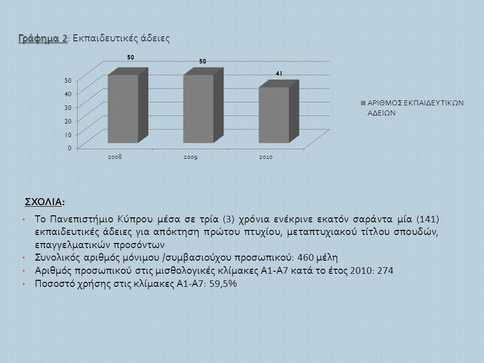 ΣΧΟΛΙΑ : • Το Πανεπιστήμιο Κύπρου μέσα σε τρία ( 3 ) χρόνια ενέκρινε εκατόν σαράντα μία ( 141 ) εκπαιδευτικές άδειες για απόκτηση πρώτου πτυχίου, μετα