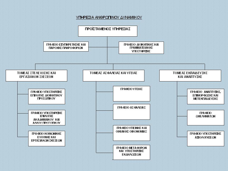 Γράφημα 4 Γράφημα 4 : Αριθμός προκηρύξεων Επιστημονικού / Βοηθητικού Διδακτικού Προσωπικού [ Ειδικού Εκπαιδευτικού Προσωπικού, Ειδικών Επιστημόνων σε Διδασκαλία, Μεταπτυχιακών Συνεργατών, Μεταδιδακτορικών Ερευνητών, Νέων Ερευνητών, Βοηθών Ερευνητών ( φοιτητών )] ΣΧΟΛΙΑ : • Αύξηση αριθμού προκηρύξεων κατά 30 % • Η αύξηση του αριθμού προκηρύξεων προέρχεται κυρίως από την αύξηση των ερευνητικών προγραμμάτων, τη συνεχή επαναπροκήρυξη θέσεων στην κατηγορία Ειδικού Εκπαιδευτικού Προσωπικού, αλλά και από την δημιουργία νέων οντοτήτων, όπως π.
