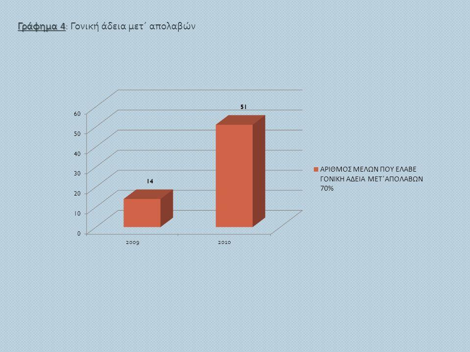Γράφημα 4 Γράφημα 4 : Γονική άδεια μετ΄ απολαβών