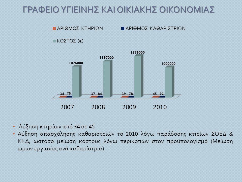ΓΡΑΦΕΙΟ ΥΓΙΕΙΝΗΣ ΚΑΙ ΟΙΚΙΑΚΗΣ ΟΙΚΟΝΟΜΙΑΣ • Αύξηση κτηρίων από 34 σε 45 • Αύξηση απασχόλησης καθαριστριών το 2010 λόγω παράδοσης κτιρίων ΣΟΕΔ & ΚΚΔ, ωσ