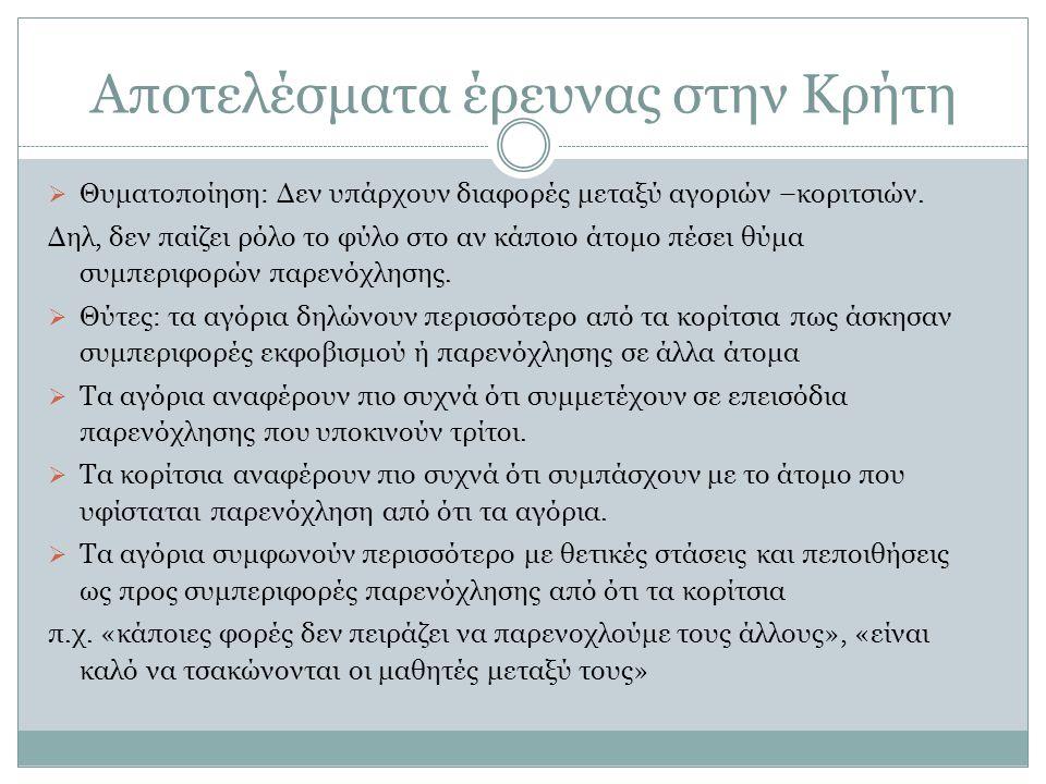 Αποτελέσματα έρευνας στην Κρήτη  Θυματοποίηση: Δεν υπάρχουν διαφορές μεταξύ αγοριών –κοριτσιών.