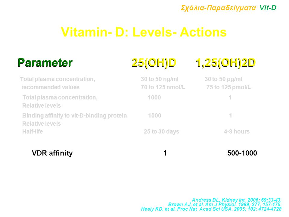 Vitamin- D: Levels- Actions Parameter 25(OH)D 1,25(OH)2D Total plasma concentration, 30 to 50 ng/ml 30 to 50 pg/ml recommended values 70 to 125 nmol/L 75 to 125 pmol/L Total plasma concentration, 1000 1 Relative levels Binding affinity to vit-D-binding protein 1000 1 Relative levels Half-life 25 to 30 days 4-8 hours VDR affinity 1 500-1000 Σχόλια-Παραδείγματα Vit-D Andress DL, Kidney Int.