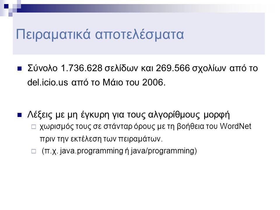 Πειραματικά αποτελέσματα  Σύνολο 1.736.628 σελίδων και 269.566 σχολίων από το del.icio.us από το Μάιο του 2006.