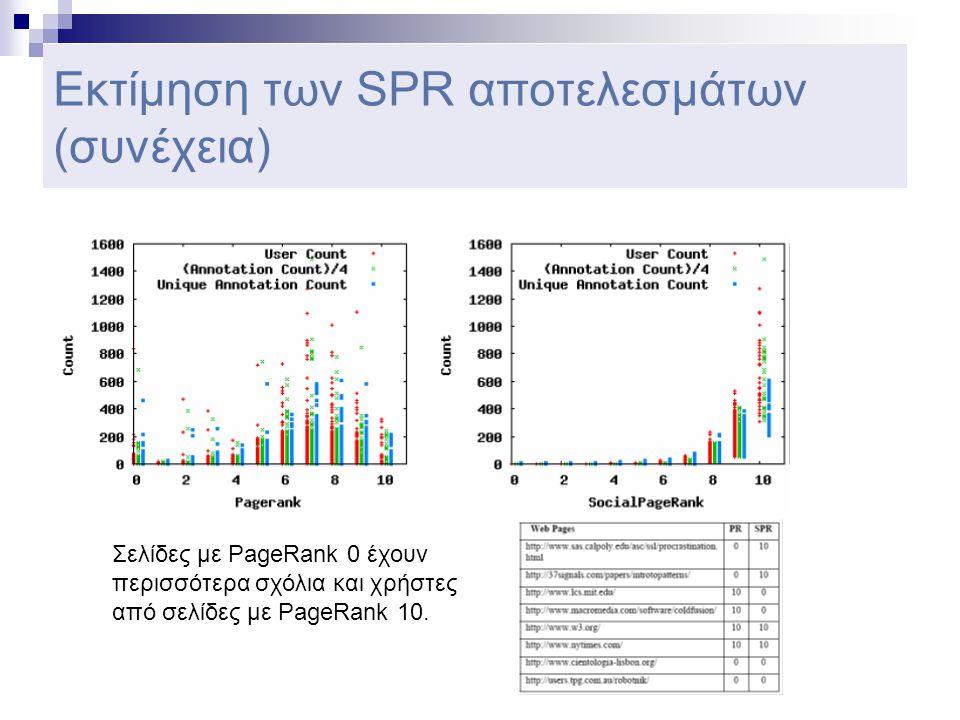 Εκτίμηση των SPR αποτελεσμάτων (συνέχεια) Σελίδες με PageRank 0 έχουν περισσότερα σχόλια και χρήστες από σελίδες με PageRank 10.
