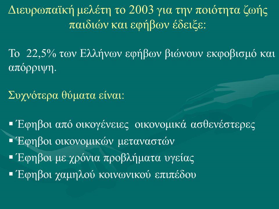 Το 22,5% των Ελλήνων εφήβων βιώνουν εκφοβισμό και απόρριψη. Συχνότερα θύματα είναι:  Έφηβοι από οικογένειες οικονομικά ασθενέστερες  Έφηβοι οικονομι