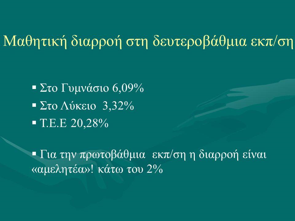 Μαθητική διαρροή στη δευτεροβάθμια εκπ/ση  Στο Γυμνάσιο 6,09%  Στο Λύκειο 3,32%  Τ.Ε.Ε 20,28%  Για την πρωτοβάθμια εκπ/ση η διαρροή είναι «αμελητέ