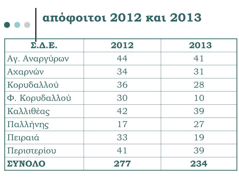 απόφοιτοι 2012 και 2013 Σ.Δ.Ε.2012 2013 Αγ. Αναργύρων4441 Αχαρνών3431 Κορυδαλλού3628 Φ. Κορυδαλλού3010 Καλλιθέας4239 Παλλήνης1727 Πειραιά3319 Περιστερ