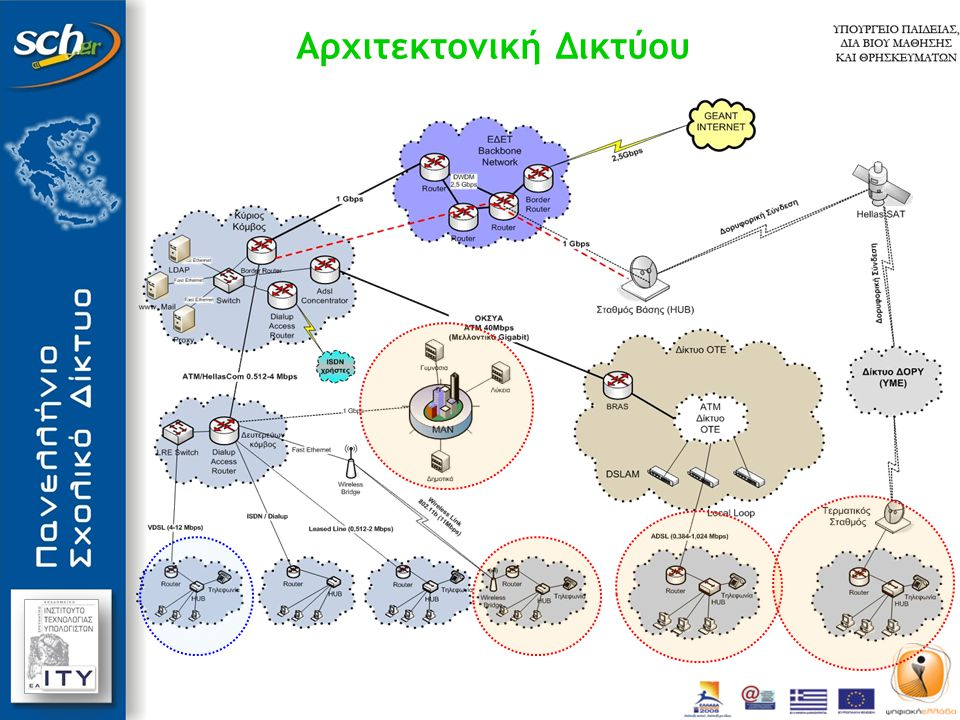 Τεχνολογίες πρόσβασης Υφιστάμενες:  Υπηρεσία ADSL (2 - 24 Μbps) (η πλέον διαδεδομένη)  Αναλογικά μισθωμένα κυκλώματα (1 – 2 Mbps)  Ψηφιακά μισθωμένα κυκλώματα (1 – 2 Mbps)  Ασύρματες ζεύξεις (10 – 54 Mbps)  Κυκλώματα VDSL (10 - 20 Mbps, περιορισμένη κλίμακα)  Ψηφιακά κυκλώματα ISDN (128 kbps)  Απλά κυκλώματα PSTN (dialup) (56 kbps) Σχεδιαζόμενες:  Οπτικές Ίνες (100 Mbps – 1 Gbps) σε 1.500 σχολεία πρωτευουσών νομών και μεγάλων πόλεων  Δορυφορικές ζεύξεις (512/256 kbps) σε 700 σχολεία δυσπρόσιτων περιοχών