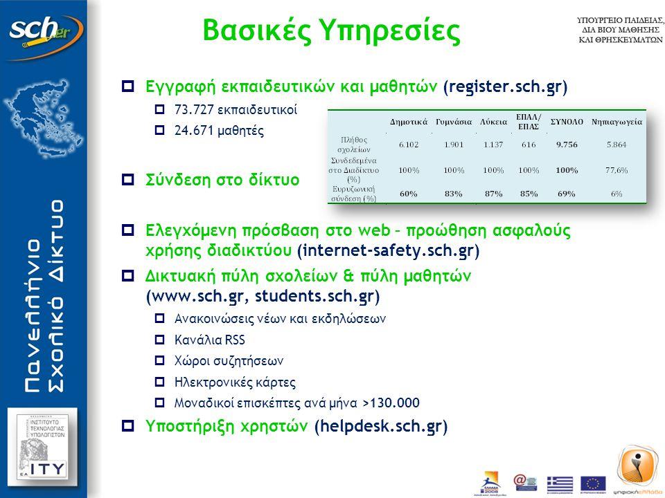 Υπηρεσίες Επικοινωνίας  Ηλεκτρονικό ταχυδρομείο (www.sch.gr/mail)  Ενεργά γραμματοκιβώτια: 123.113  Εξελιγμένη προστασία από spam (spamassasin)  Εξελιγμένη προστασία από ιούς (clamav)  Ενεργοποιημένος ο έλεγχος ταυτότητας (SMTP authentication)  Η πλέον δημοφιλής υπηρεσία.
