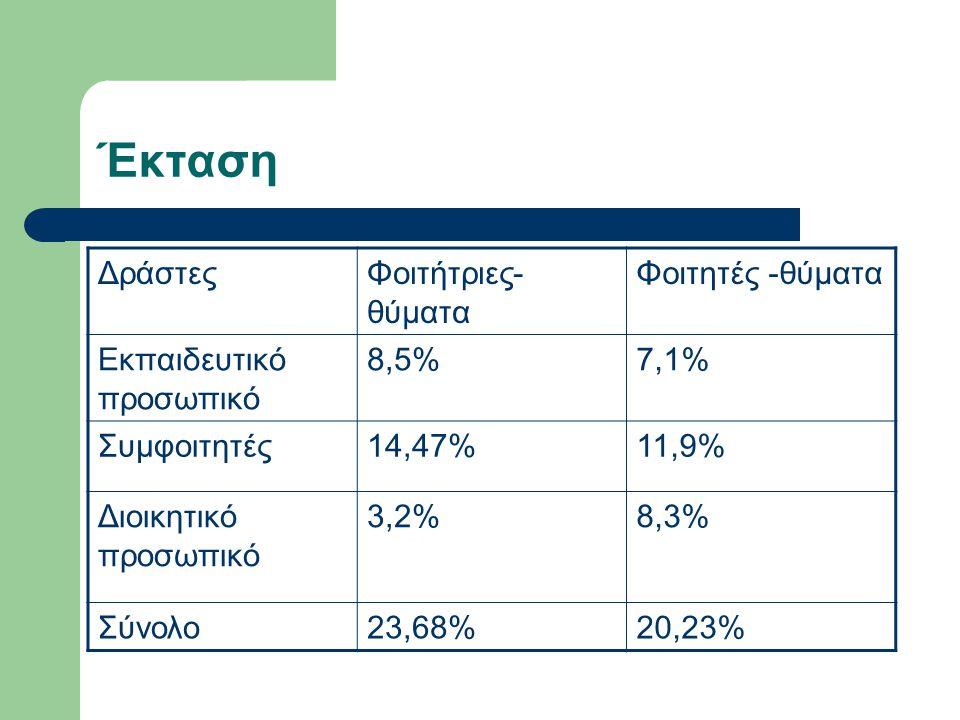 Έκταση ΔράστεςΦοιτήτριες- θύματα Φοιτητές -θύματα Εκπαιδευτικό προσωπικό 8,5%7,1% Συμφοιτητές14,47%11,9% Διοικητικό προσωπικό 3,2%8,3% Σύνολο23,68%20,