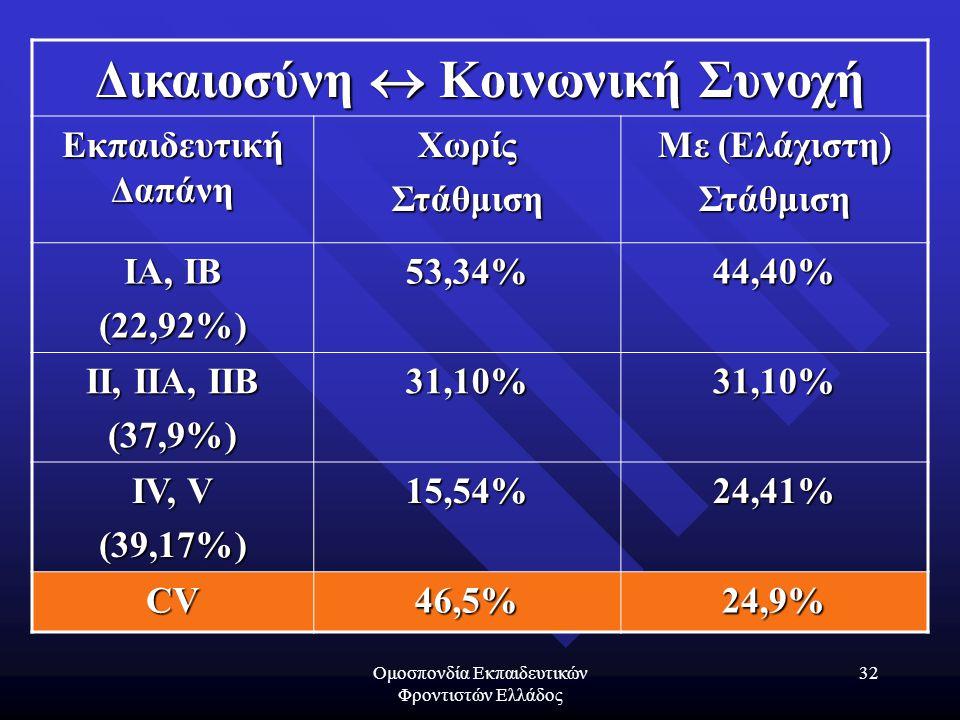 Ομοσπονδία Εκπαιδευτικών Φροντιστών Ελλάδος 32 Δικαιοσύνη  Κοινωνική Συνοχή Εκπαιδευτική Δαπάνη ΧωρίςΣτάθμιση Με (Ελάχιστη) Στάθμιση IA, IB (22,92%)53,34%44,40% II, IIA, IIB (37,9%)31,10%31,10% IV, V (39,17%)15,54%24,41% CV46,5%24,9%