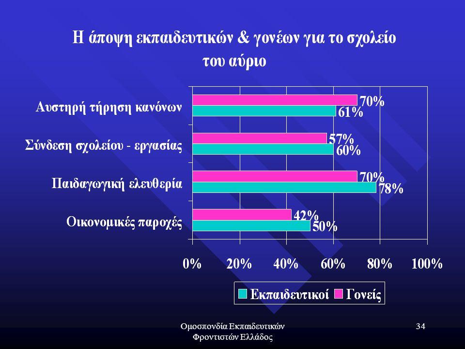 Ομοσπονδία Εκπαιδευτικών Φροντιστών Ελλάδος 34