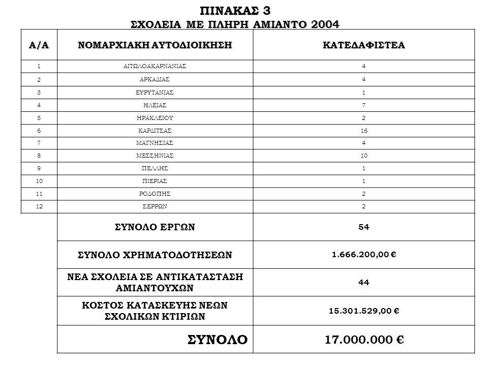 ΠΙΝΑΚΑΣ 3 ΣΧΟΛΕΙΑ ΜΕ ΠΛΗΡΗ ΑΜΙΑΝΤΟ 2004 Α/Α ΝΟΜΑΡΧΙΑΚΗ ΑΥΤΟΔΙΟΙΚΗΣΗ ΚΑΤΕΔΑΦΙΣΤΕΑ 1ΑΙΤΩΛΟΑΚΑΡΝΑΝΙΑΣ4 2 ΑΡΚΑΔΙΑΣ4 3ΕΥΡΥΤΑΝΙΑΣ1 4ΗΛΕΙΑΣ7 5ΗΡΑΚΛΕΙΟΥ2 6ΚΑΡΔΙΤΣΑΣ16 7ΜΑΓΝΗΣΙΑΣ4 8ΜΕΣΣΗΝΙΑΣ10 9ΠΕΛΛΗΣ1 10ΠΙΕΡΙΑΣ1 11ΡΟΔΟΠΗΣ2 12ΣΕΡΡΩΝ2 ΣΥΝΟΛΟ ΕΡΓΩΝ 54 ΣΥΝΟΛΟ ΧΡΗΜΑΤΟΔΟΤΗΣΕΩΝ 1.666.200,00 € ΝΕΑ ΣΧΟΛΕΙΑ ΣΕ ΑΝΤΙΚΑΤΑΣΤΑΣΗ ΑΜΙΑΝΤΟΥΧΩΝ 44 ΚΟΣΤΟΣ ΚΑΤΑΣΚΕΥΗΣ ΝΕΩΝ ΣΧΟΛΙΚΩΝ ΚΤΙΡΙΩΝ 15.301.529,00 € ΣΥΝΟΛΟ 17.000.000 €